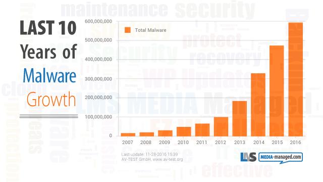 LMS MEDIA graph malware trend