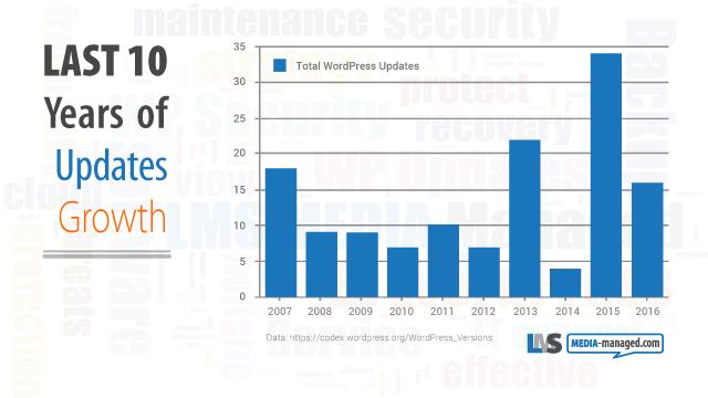 LMS MEDIA graph WordPress trend