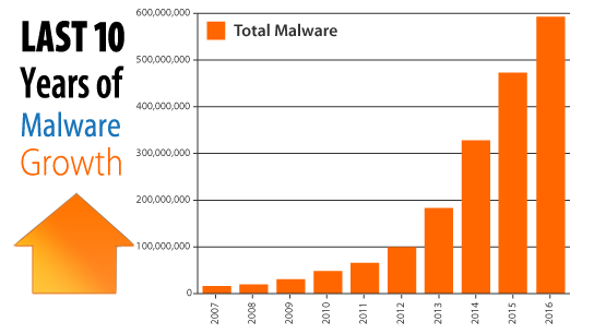 ez-wordpress-malware-chart-544
