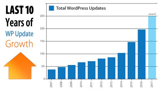 ez-wordpress-updates-chart-544